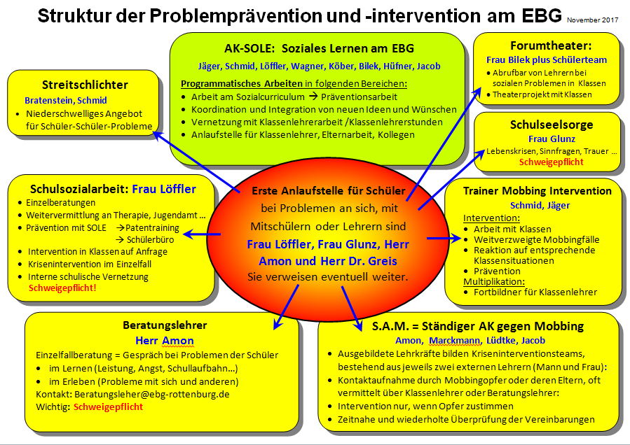 Problempraevention und -intervention